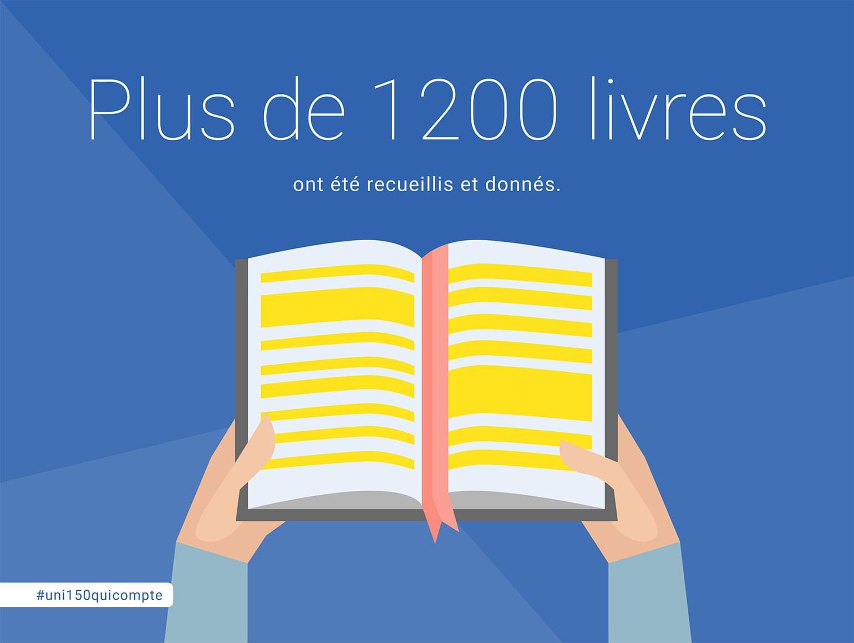 Plus de 1 200 livres on été recueillis et donnés.