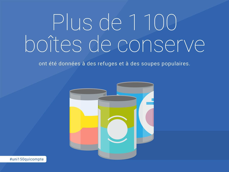 Plus de 1 100 boîtes de conserve ont été données à des soups populaires.
