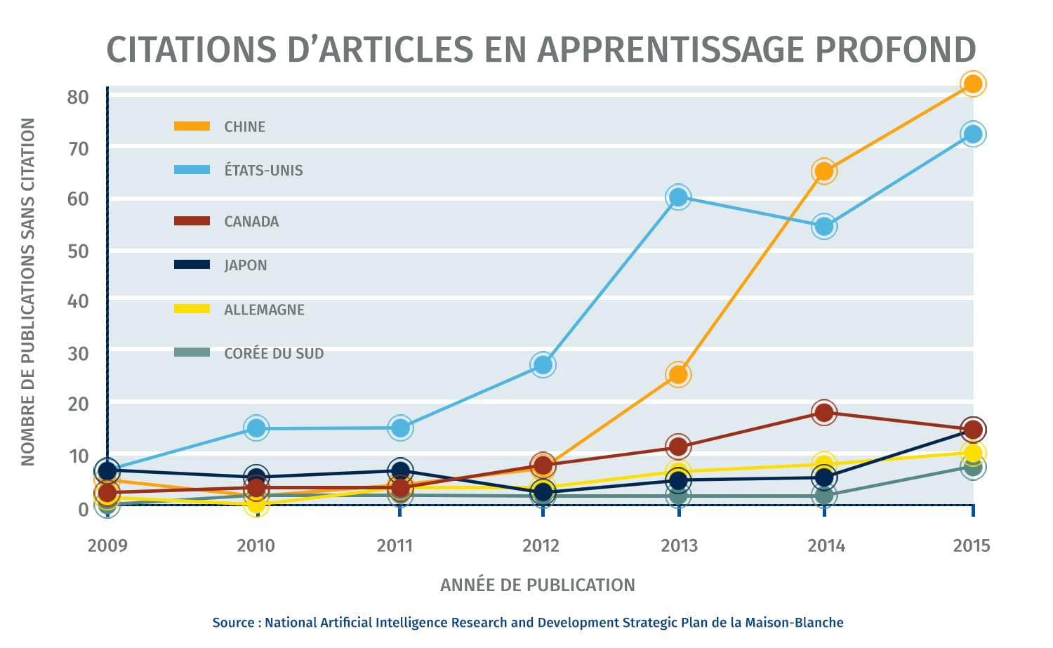 Citations d'articles en apprentissage profond