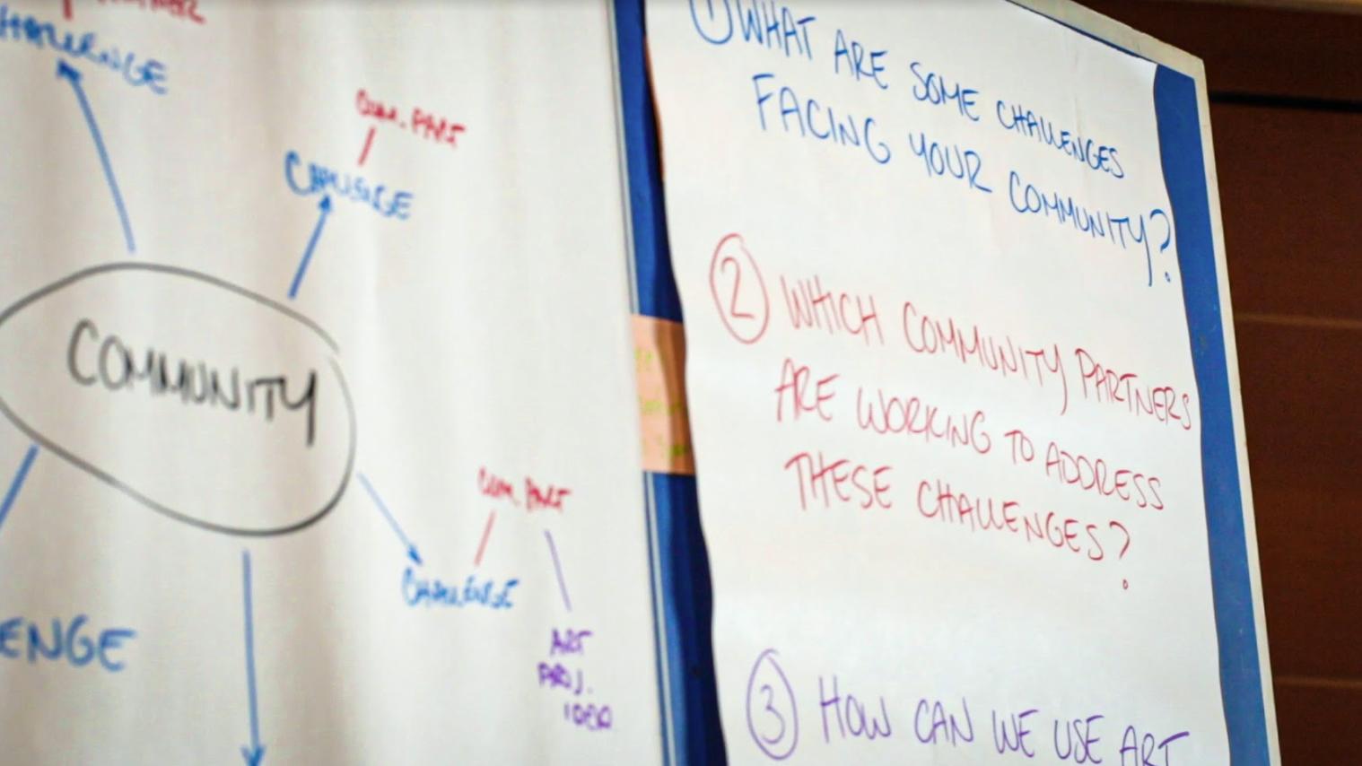 Community ideation whiteboard: 1. Quels sont les défis auxquels fait face votre collectivité ? 2. Quelles ressources communautaires permettent de répondre à ces défis ? 3. Comment pouvons-nous utiliser l